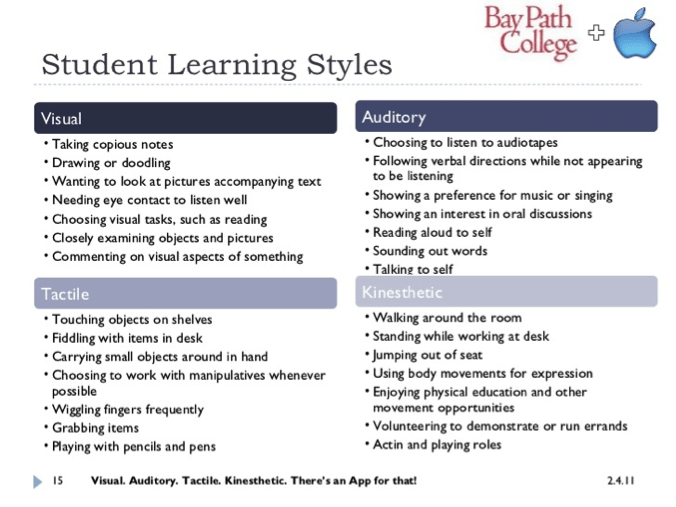 Student learning styles the compliment the 21st Century Classroom