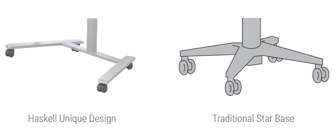 Haskell Sit to Stand Desk - Base Comparison