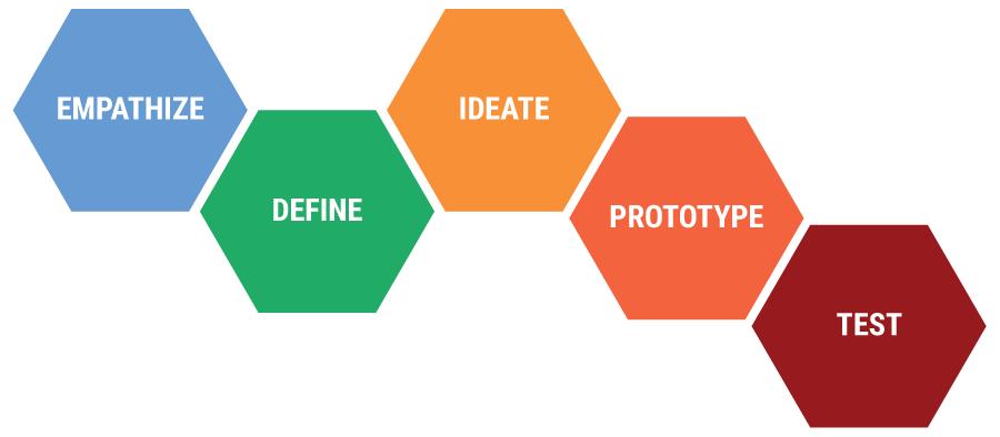 Design thinking framework by Stanford d.school